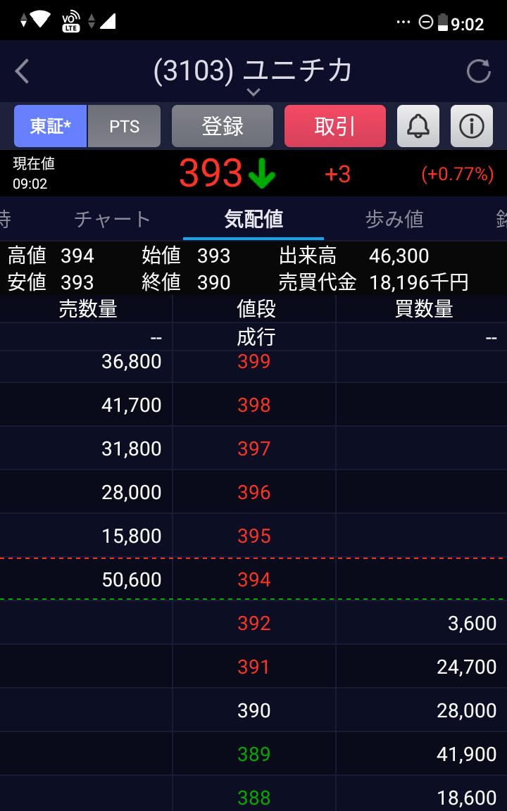 株 気配値
