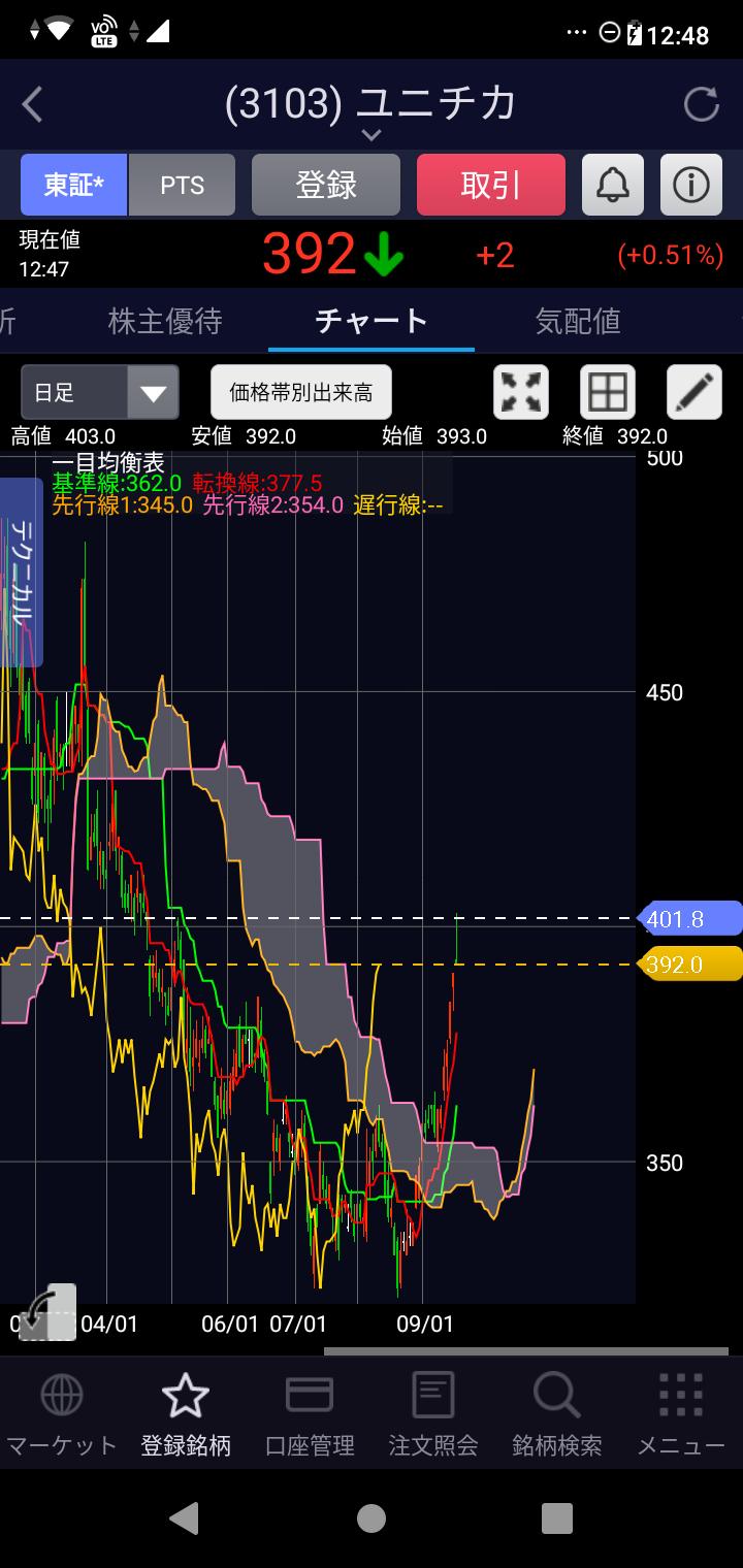 ユニチカ株価チャート